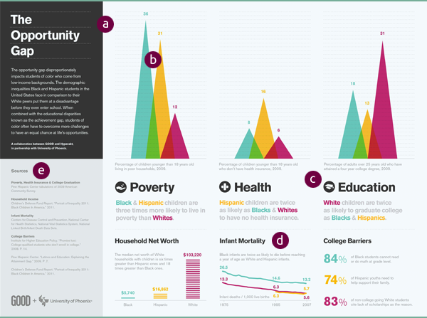 infographic chart on the opportunity gap