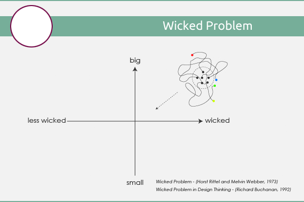wickedproblem