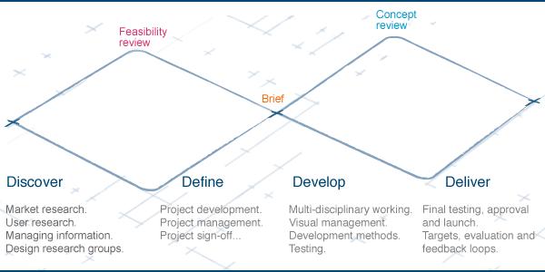 04-Design-Council-diagram